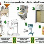 Ciclo produzione pasta secca