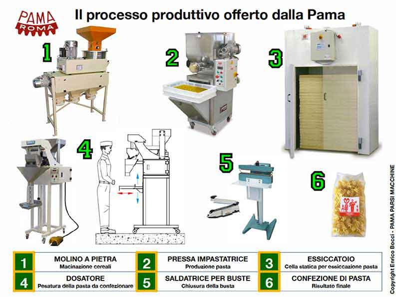 schema produzione pasta secca nelle aziende agricole